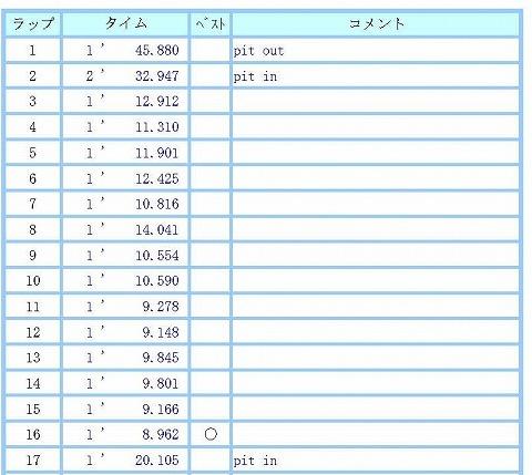lap_chart_20191015-1.jpg