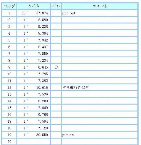 lap_chart_20191015-2.jpg