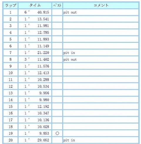 lap_chart_20191015-3.jpg
