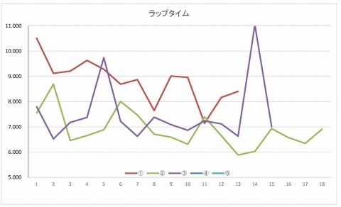 lap_chart_20210521-1.jpg